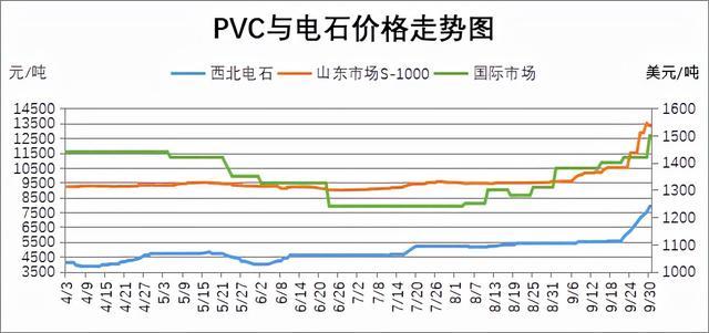 PVC是什么意思?