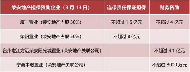 高杠杆、低能效经营下的荣安地产,真能配上26%的ROE?