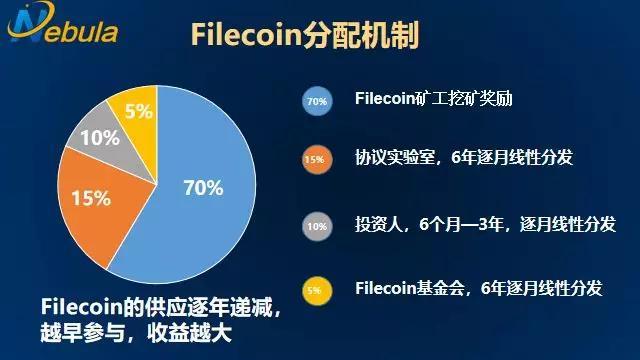 Filecoin未上线就市值2000亿?