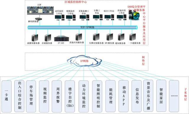酒店智能化系统