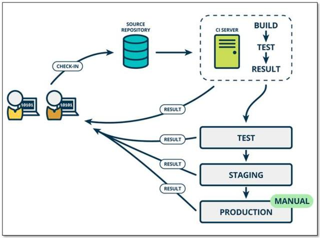DevOps最佳实践-处理好敏捷研发,持续集成和容器云三者集成