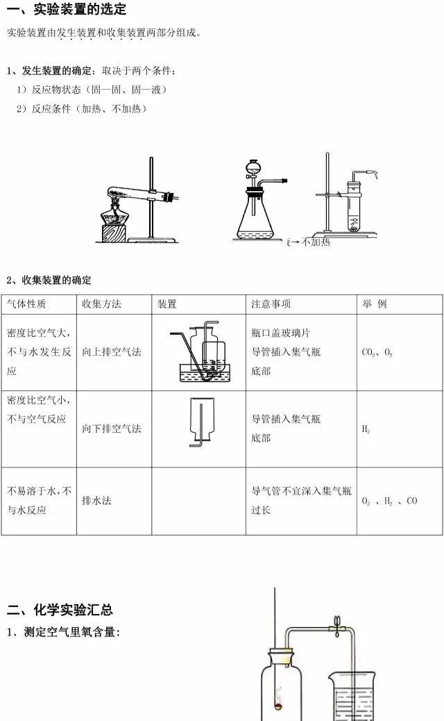 中考必备!初中化学实验总结及70个常考化学方程式梳理