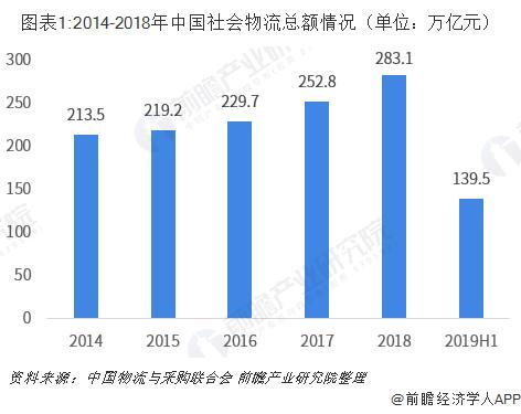 物流行业竞争现状及发展趋势分析_手机搜狐网