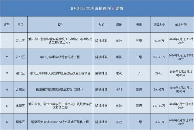 2020.06.23重庆市项目汇总
