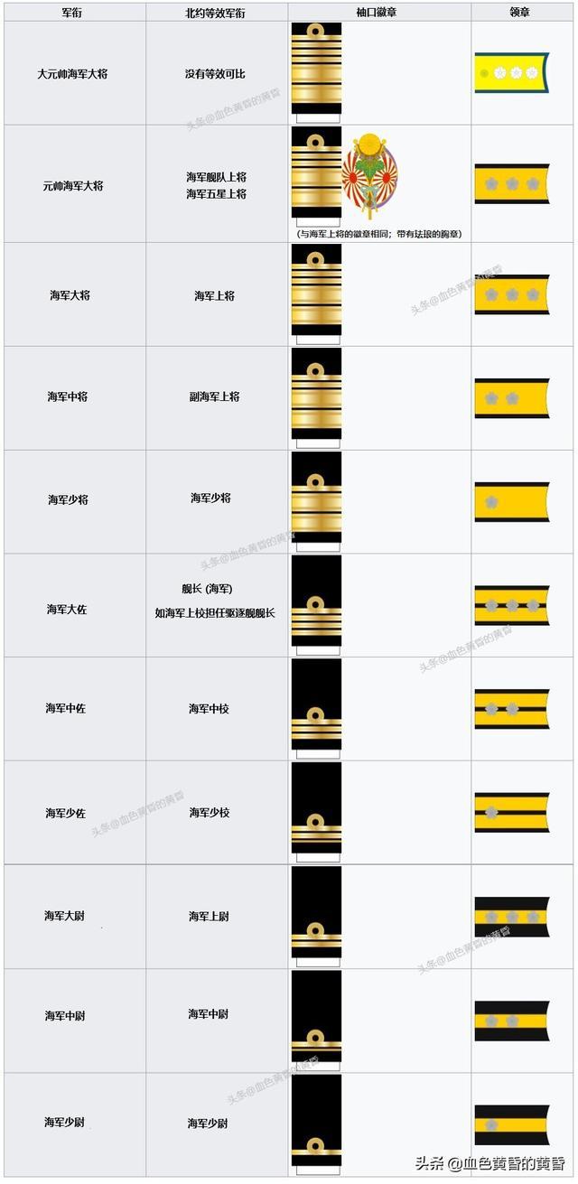 中国军衔等级肩章排列