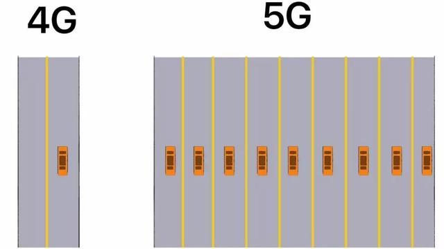我一个学通讯的,第1次看到有人把5G讲的这么简单明了