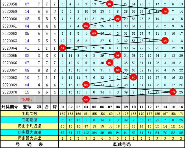 K哥双色球071期推荐:独蓝04奋战6+1,重投清空奖池