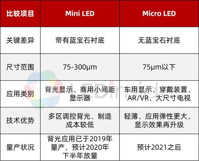 Mini LED与Micro LED最新定义及技术剖析