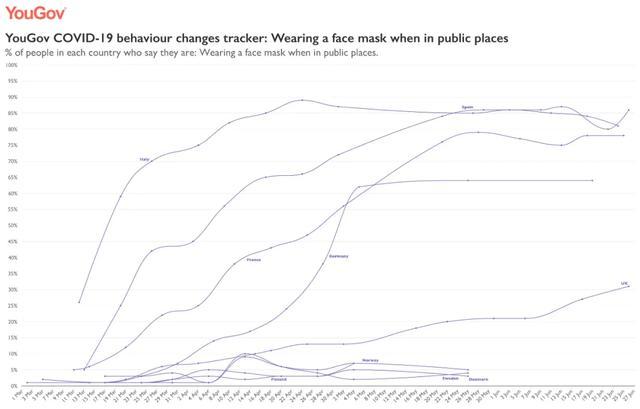 疫情之下,越来越多欧洲人愿意戴口罩了
