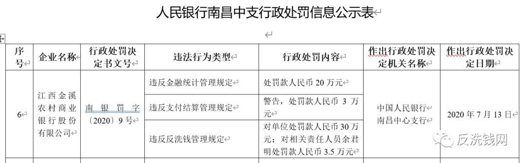 金溪农商行反洗钱等违规遭罚,副行长领罚3.5万元