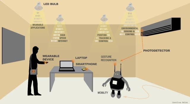 新型OLED实现数据速率高达2.2Mb/s的可见光通信