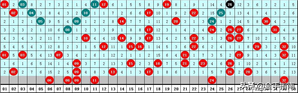 医手双色球第2020067期分析:本期蓝号走小,一码参考2路蓝号05