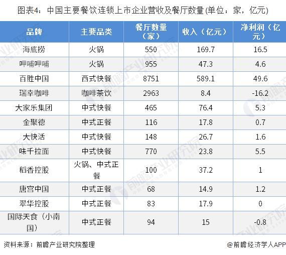 2019男中国连锁餐饮行业的现状分析与发展趋势插图3