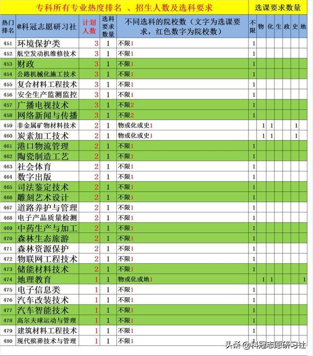 山东新高考六:2020招生计划中500个专业热度排名及选课要求