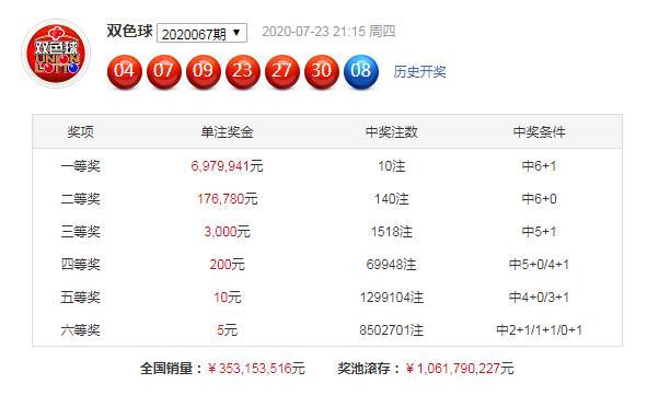 韩旭双色球20068期:关注历史068期数据