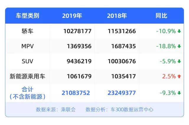 """车300入选2019年度""""腾云驾数""""转型升级优秀企业、产品名单"""