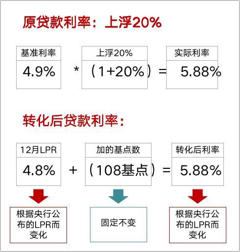 大白话告诉你,房贷利率要不要转LPR,你的房贷会怎么变?