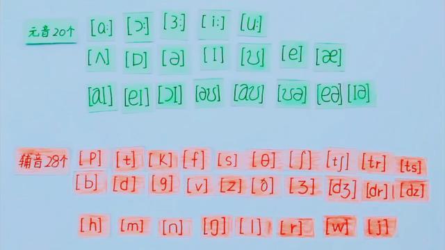 48音标速记图表