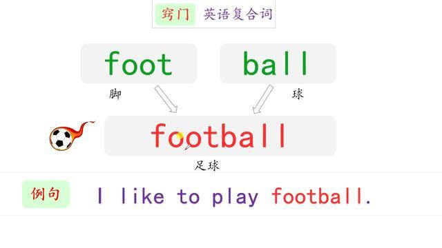 英语入门20讲,单词和口语一起学,English很容易