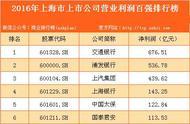 2016年最赚钱的上海公司都在这,你准备好跳槽了吗?_淘网赚