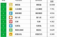人力资源APP10月应用排名公布 发力新零售的兼职猫位列兼职类第一_网上赚钱揭秘