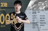 RNG小虎拿下七个MVP,地位却比不上Uzi,小明让他敢怒不敢言