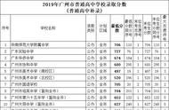 在广州中考569分没被高中录取可是想上普通高中该怎么办