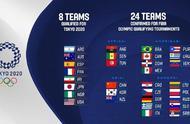参加落选赛球队全部确定!男篮晋级奥运希望渺茫,或提前更新换代
