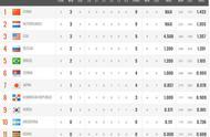 女排世界杯最新积分榜:中国女排升到榜首,世界第一迎来首胜