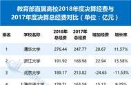 全国最有钱大学排行,浙大超北大,清华超中戏数十倍