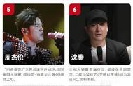 福布斯2019中国名人榜:杨超越、蔡徐坤均上榜