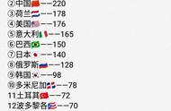 确定了!女排世界杯名次决定奥运会分组,中国女排必定和她们同组
