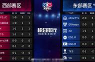 KPL爆料:9月15日Hero久竞对阵RNG.M首发名单