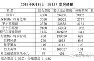 今日票房中秋档近8亿收官 《诛仙》首周2.7亿