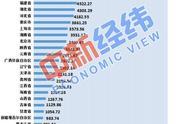 31省房地产开发投资排行榜出炉 海南同比下降超10%