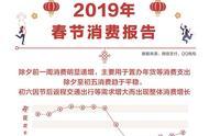 """腾讯发布2019春节消费报告:""""90后""""占境外消费4成"""