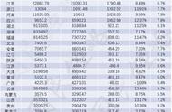 中国最新省市GDP排行(名单)