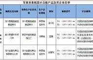 陕西省抽查出苹果育果纸袋样品合格率为94%