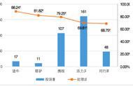 深圳公布旅行社消费者投诉处理成功率排名,四家成功率低于40%