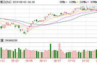 美股全线收跌 三大股指均跌超1%道指失守27000点