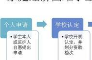 安徽:贫困生认定不再需要街道盖章 严禁让学生当众诉苦