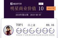 190810 80后男明星商业价值榜周榜公开 薛之谦排名第一