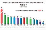 中央第五生态环保督察组向甘肃交办第二十九批举报问题