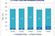 IDC:Q2中国平板电脑出货量561万台,苹果(AAPL.US)以41.4%市场份额占据榜首