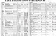 """武汉市最新失信被执行人名单公布 欠款5000元也会成""""老赖"""""""