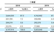中通快递2019年Q2营收超54亿元,市场份额继续扩大