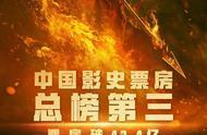 """《哪吒》票房已达42.5亿超""""复联4""""罗素兄弟发微博祝贺 导演饺子想请火锅"""