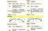 中消协今日发布配装眼镜比较试验报告:建议谨慎选择金属架和防蓝光镜片