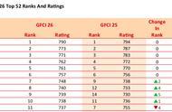 全球最佳金融中心指数离新加坡只差一分了,上海连续三年排名第五是做对了什么?