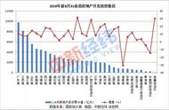 31省份前8月房地产投资排行:广东近万亿 这三个省份负增长